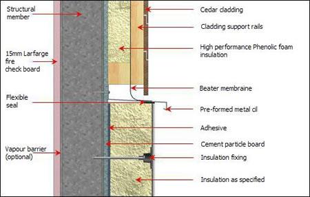 Exceptional 3 : Typical Horizontal Render / Cedar Cladding Detail